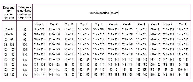 quantité limitée vraiment pas cher grande sélection Tableau des tailles de soutien-gorge   Ulla Popken